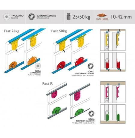 FAST durų sistema
